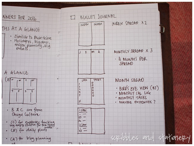 Basic Bullet Journal Layout - ofscribblesandstationery